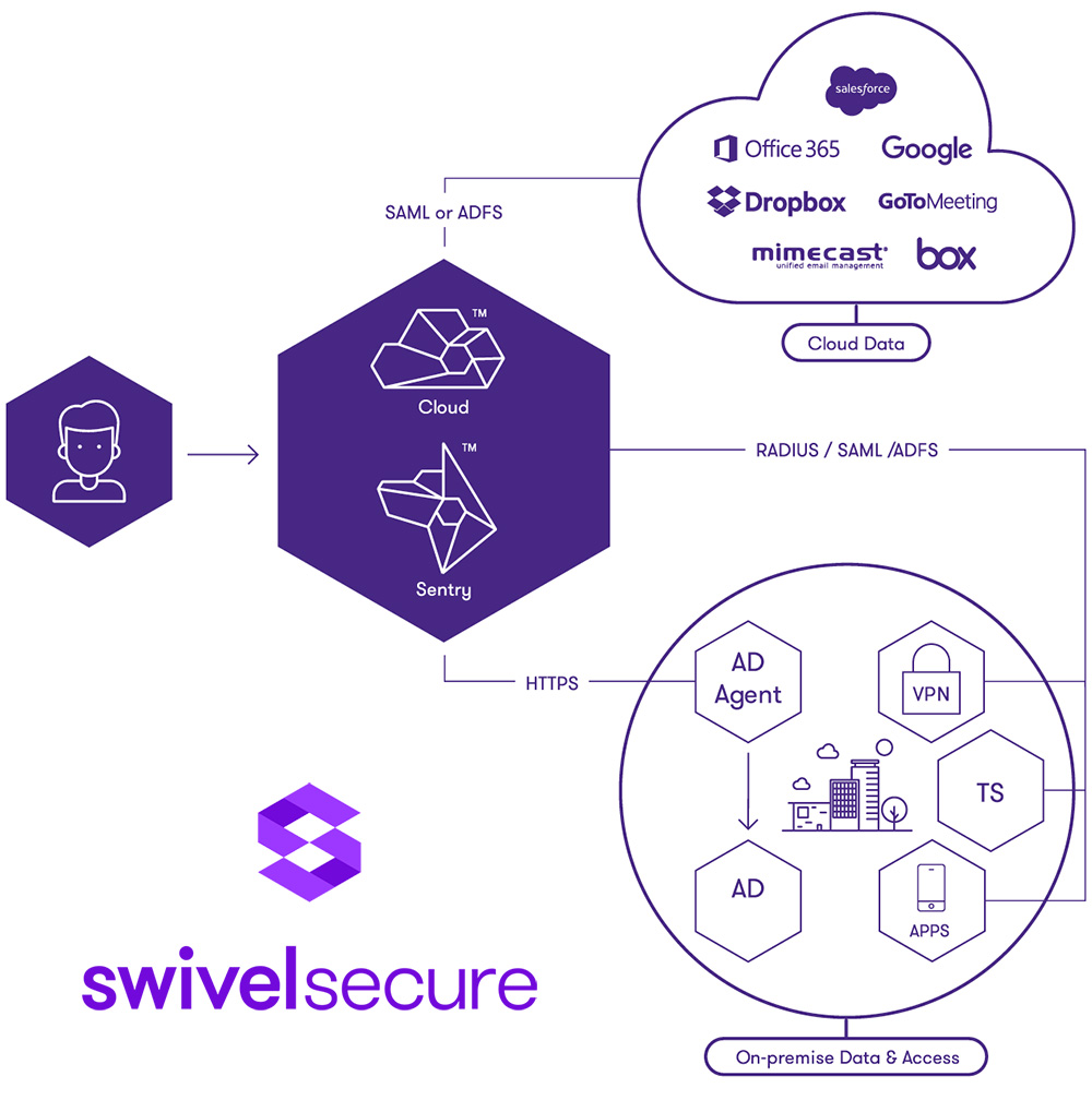 swivel-secure-graphic