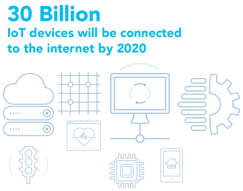 30 Billion IoT devices will be connected to the internet by 2020